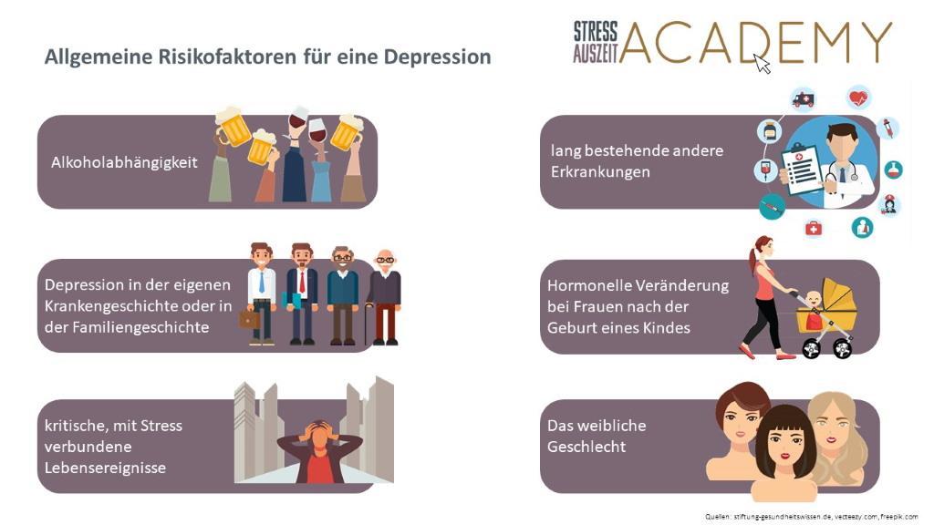 Infografiken allgemeine Risikofaktoren für eine Depression. Wa sbegünstigt eine Depression? Allkohol, Erkrankungen, Familiengeschichte