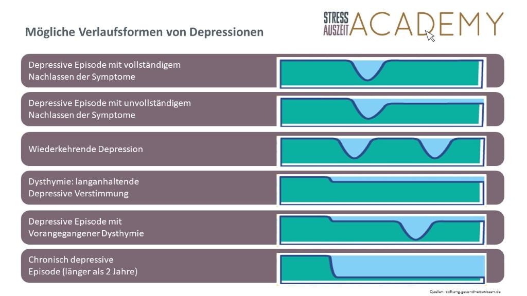Infografik Verlaufsformen von Depression. Wiederkehrende Depression, Dysthymie oder chronische depressive Episode
