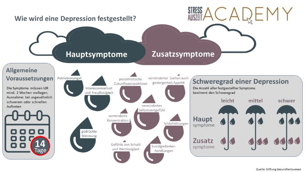 Infografik Wie wird eine Depression festgestellt. Schweregrad einer Depression und allgemeine Voraussetzungen